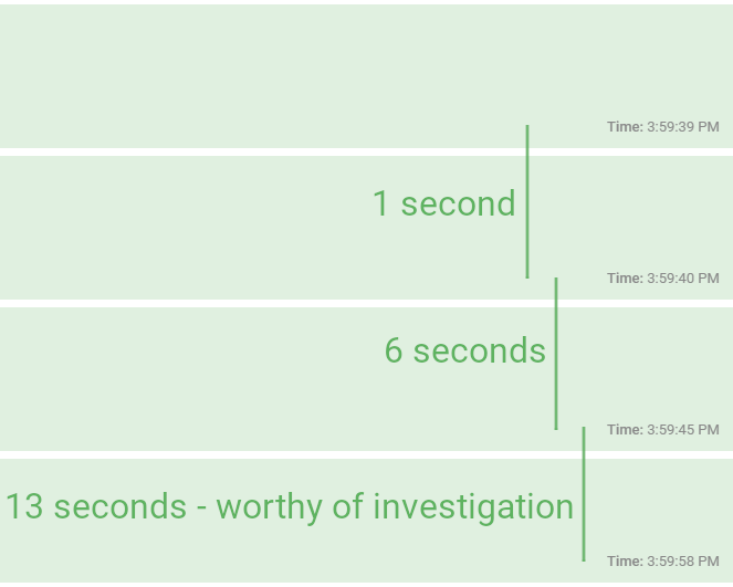 Ghost Inspector Step Timing Differences Screenshot